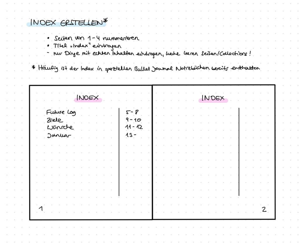 Index im Bullet Journal erstellen